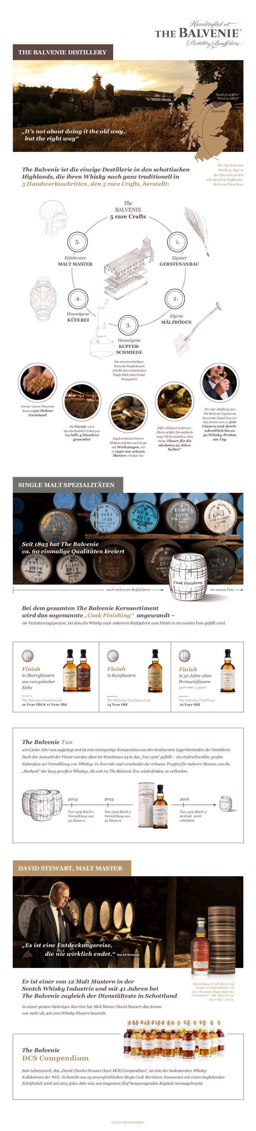 The Balvenie_World Whisky Day_Infografik