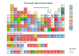 PeriodicTableOfScotchWhisky